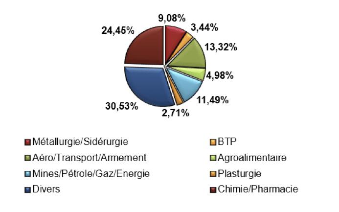 repartition_secteurs_activites